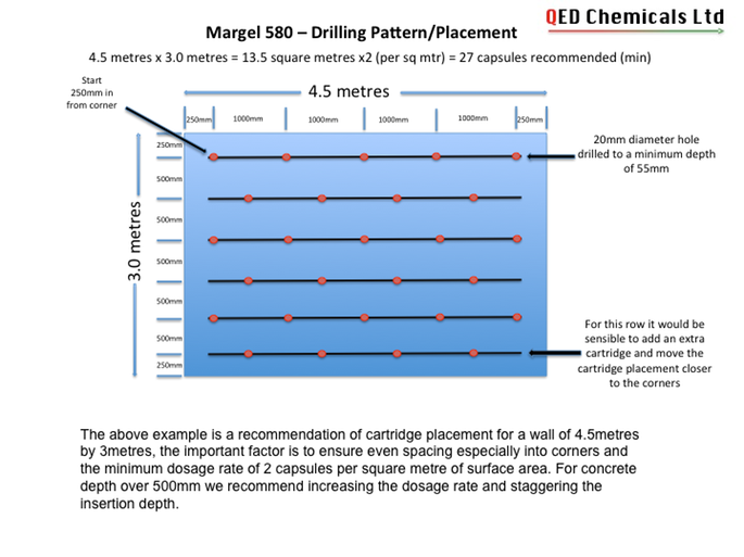 Margel Drilling Pattern